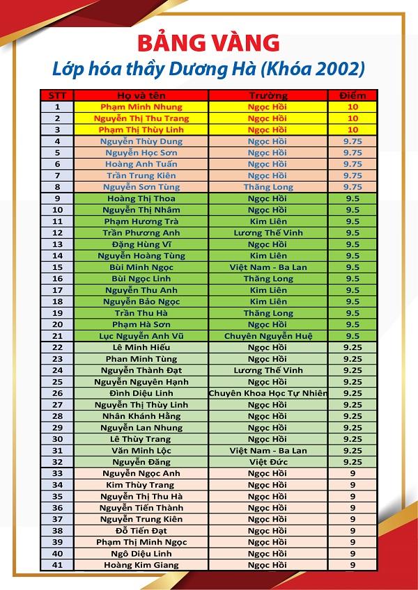 Bảng thành tích học tập đáng nể của học trò lớp hoá, thầy giáo Dương Hà.