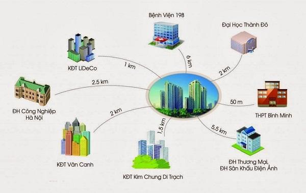 Ví trí vàng của dự án XP Homes Star - khu đô thị Tân Tây Đô.